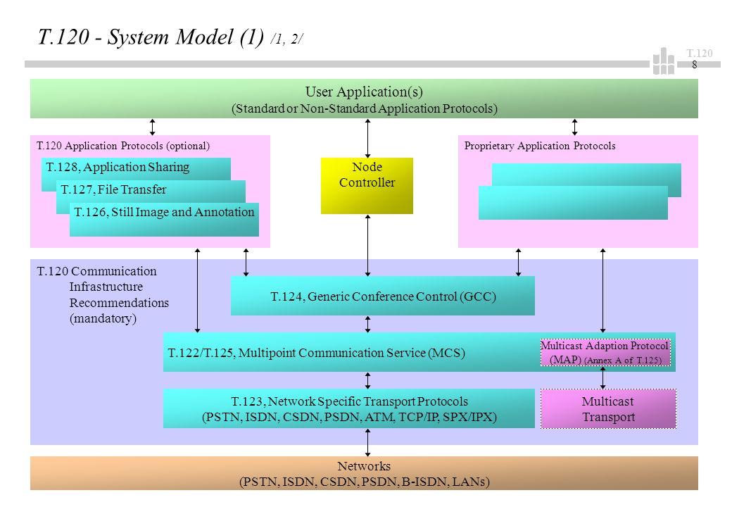 T.120 9 T.120 - System Model (2) /1/ User Applications: –können Kombination aus Standard- und Nicht-Standard-Protokollen nutzen, –die T.120-Umgebung unterstützt mehrere gleichzeitige Anwendungen in einer Konferenz, und sie stellt Mittel zur koordinierten Nutzung der Kommunikationskanäle bereit, –T.121 ist Entwicklerhandbuch und zeigt, wie T.120-Infrastruktur zu nutzen ist.