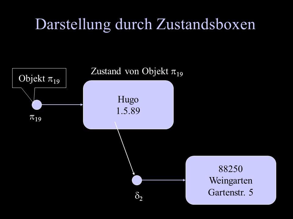 Darstellung durch Zustandsboxen 88250 Weingarten Gartenstr. 5 Hugo 1.5.89 Zustand von Objekt 19 19 Objekt 19 2