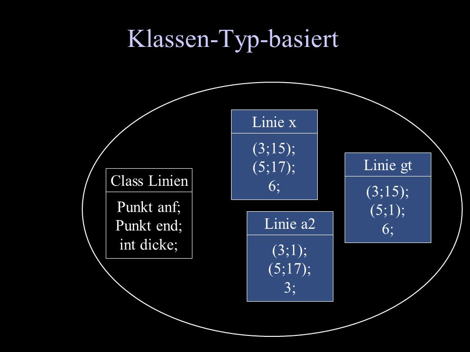 Klassen-Typ-basiert Class Linien Punkt anf; Punkt end; int dicke; Linie x (3;15); (5;17); 6; Linie a2 (3;1); (5;17); 3; Linie gt (3;15); (5;1); 6;