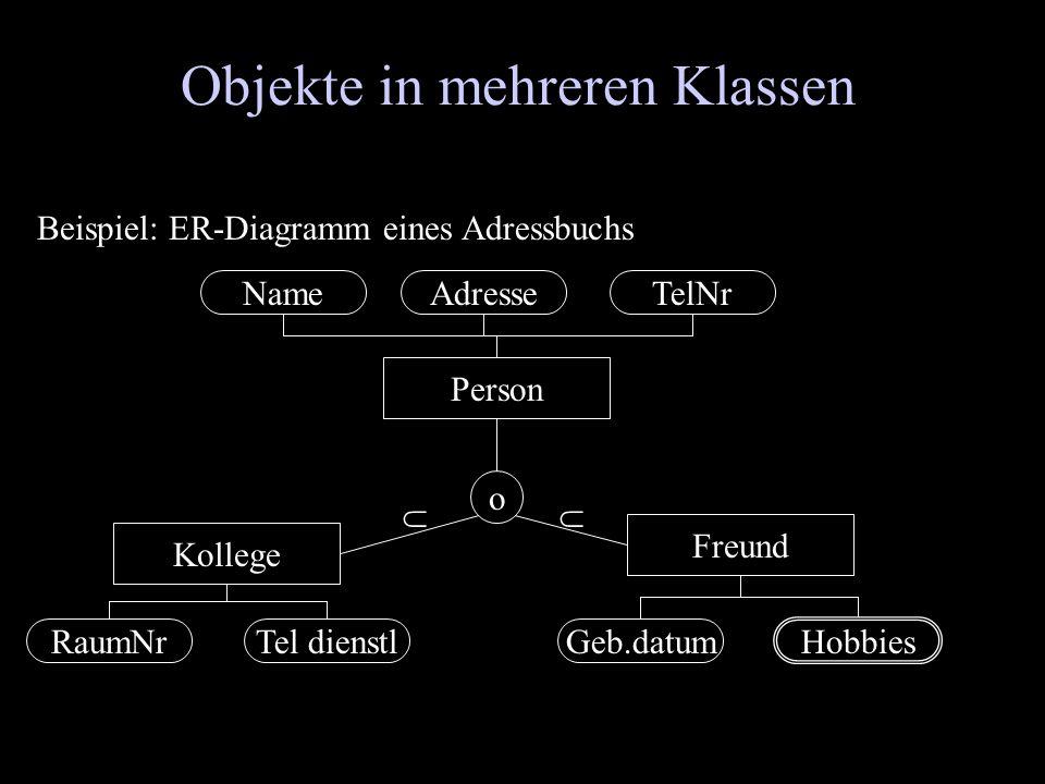 Objekte in mehreren Klassen Beispiel: ER-Diagramm eines Adressbuchs Person Freund Kollege o NameTelNrAdresse RaumNrTel dienstl Hobbies Geb.datum