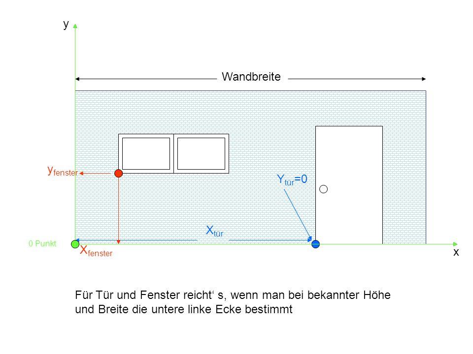 y x Wandbreite X tür X fenster Y tür =0 y fenster Für Tür und Fenster reicht s, wenn man bei bekannter Höhe und Breite die untere linke Ecke bestimmt 0 Punkt