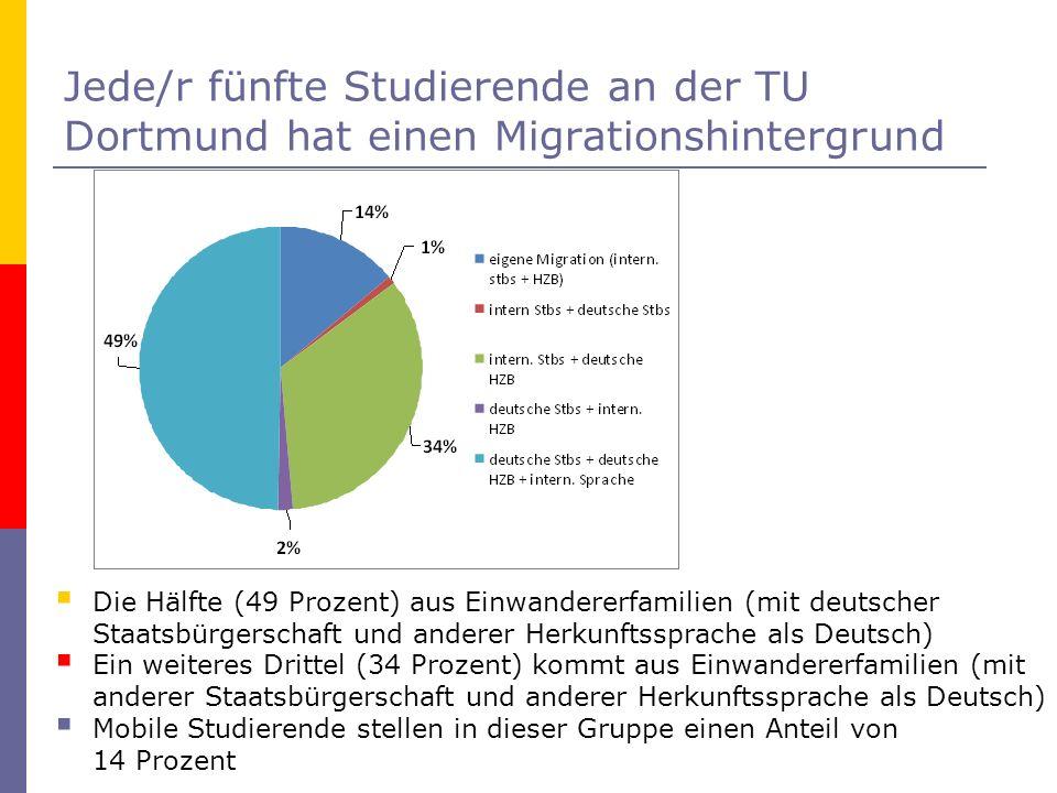 Jede/r fünfte Studierende an der TU Dortmund hat einen Migrationshintergrund Die Hälfte (49 Prozent) aus Einwandererfamilien (mit deutscher Staatsbürg