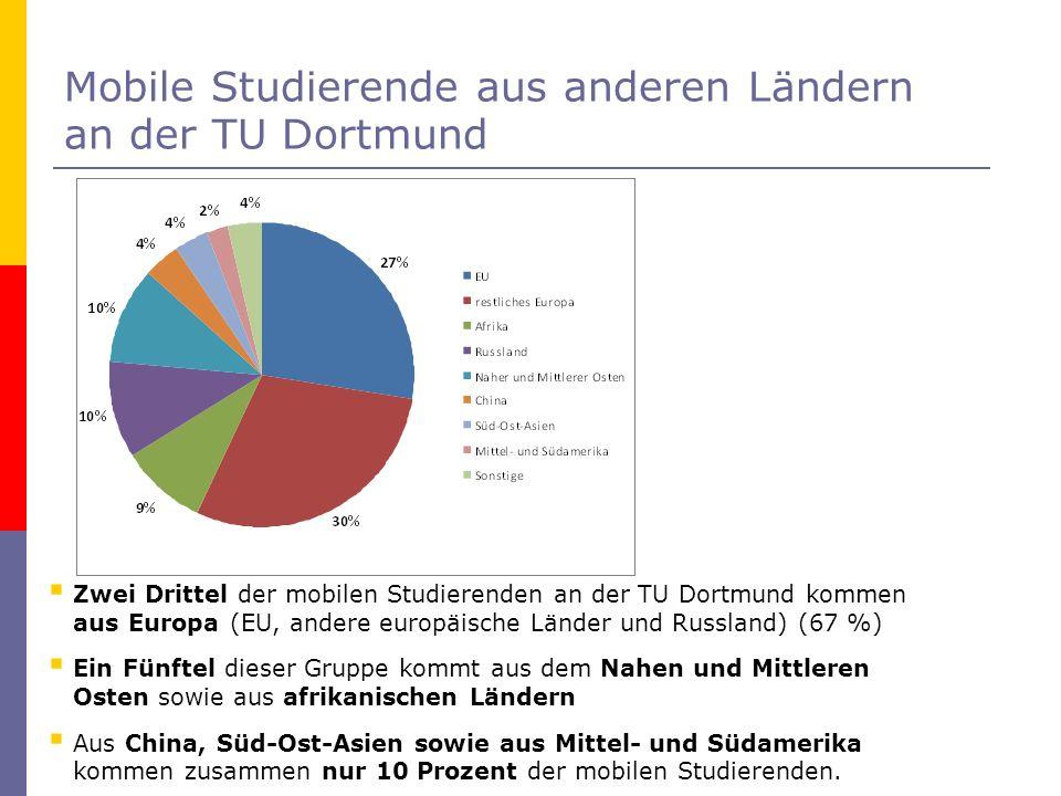 Mobile Studierende aus anderen Ländern an der TU Dortmund Zwei Drittel der mobilen Studierenden an der TU Dortmund kommen aus Europa (EU, andere europ