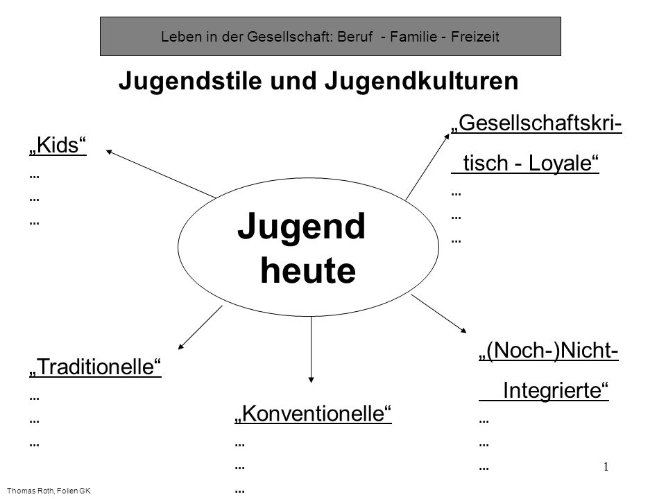 1 Leben in der Gesellschaft: Beruf - Familie - Freizeit Jugendstile und Jugendkulturen Kids... Traditionelle... Gesellschaftskri- tisch - Loyale... (N