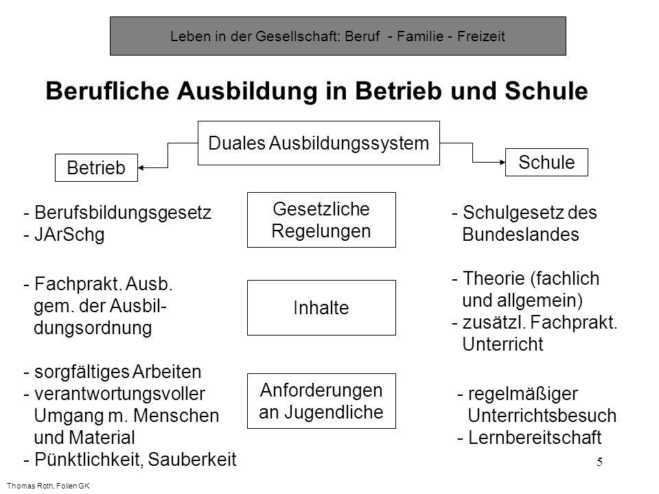 5 Berufliche Ausbildung in Betrieb und Schule Schule Betrieb Duales Ausbildungssystem Inhalte Gesetzliche Regelungen Anforderungen an Jugendliche - Berufsbildungsgesetz - JArSchg - Schulgesetz des Bundeslandes - Fachprakt.