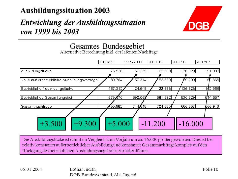 Ausbildungssituation 2003 05.01.2004Lothar Judith, DGB-Bundesvorstand, Abt. Jugend Folie 10 Entwicklung der Ausbildungssituation von 1999 bis 2003 Ges