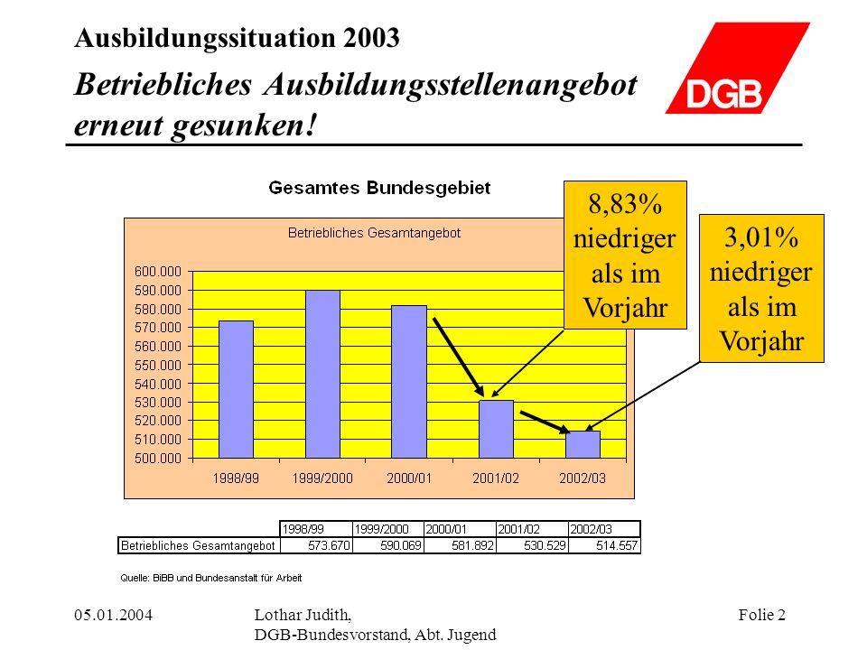 Ausbildungssituation 2003 05.01.2004Lothar Judith, DGB-Bundesvorstand, Abt. Jugend Folie 2 Betriebliches Ausbildungsstellenangebot erneut gesunken! 8,