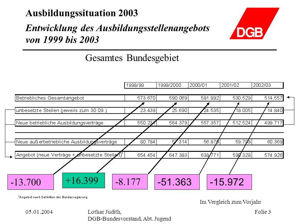 Ausbildungssituation 2003 05.01.2004Lothar Judith, DGB-Bundesvorstand, Abt. Jugend Folie 3 Entwicklung des Ausbildungsstellenangebots von 1999 bis 200