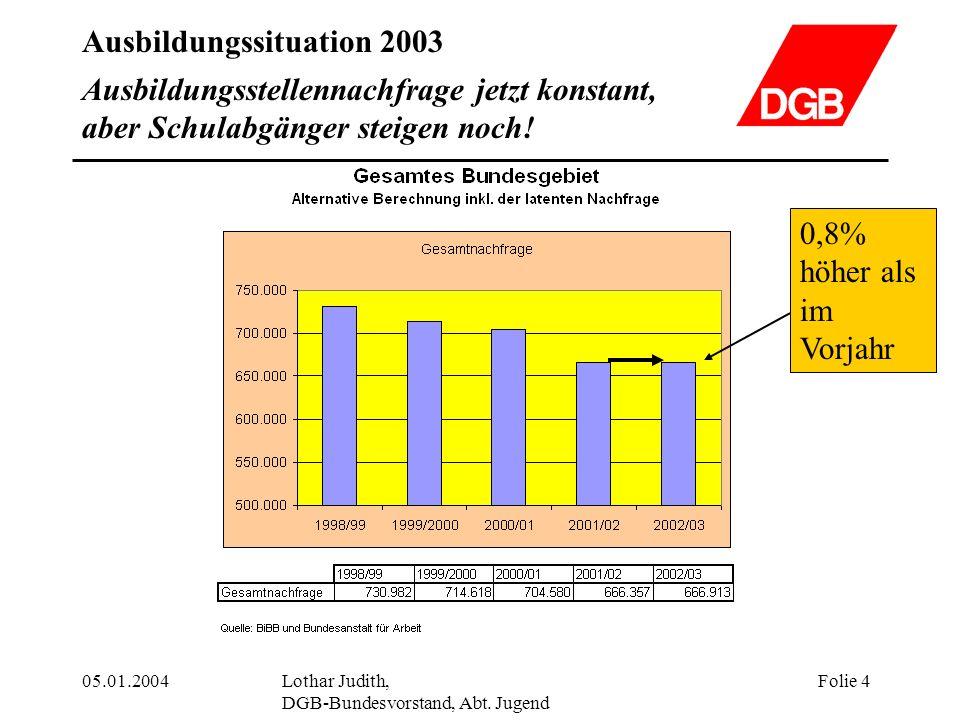 Ausbildungssituation 2003 05.01.2004Lothar Judith, DGB-Bundesvorstand, Abt. Jugend Folie 4 Ausbildungsstellennachfrage jetzt konstant, aber Schulabgän
