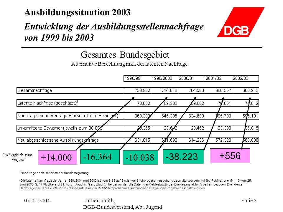Ausbildungssituation 2003 05.01.2004Lothar Judith, DGB-Bundesvorstand, Abt. Jugend Folie 5 Entwicklung der Ausbildungsstellennachfrage von 1999 bis 20