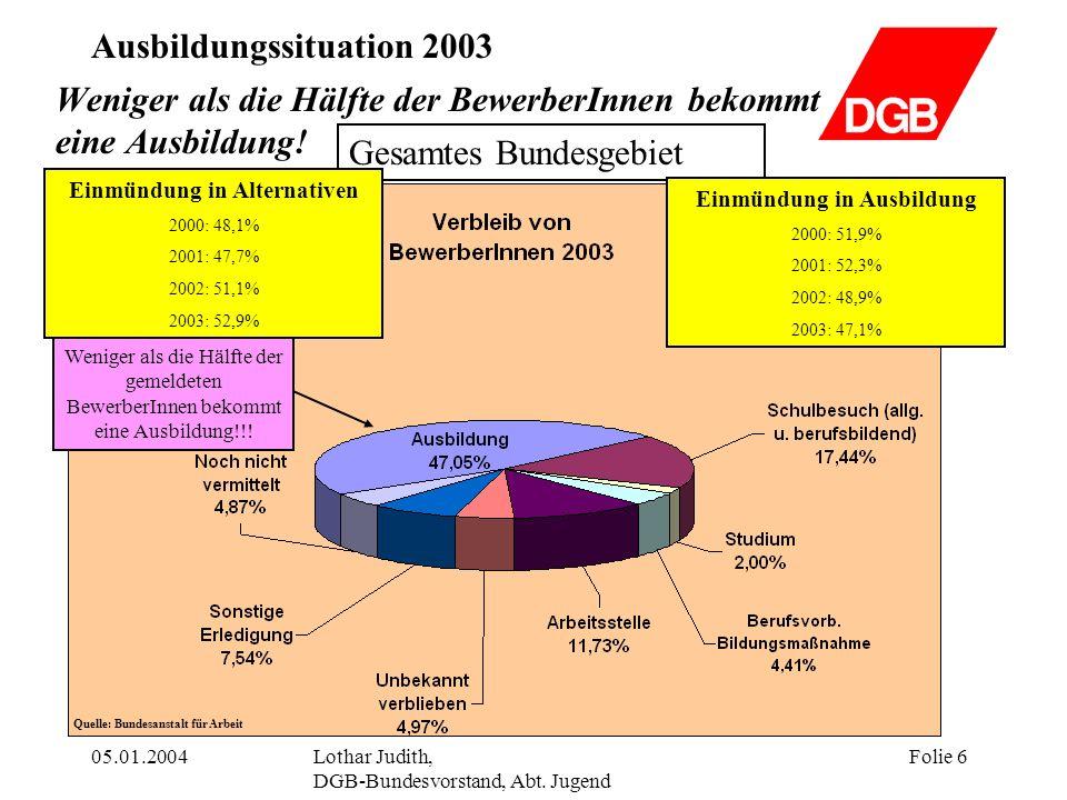 Ausbildungssituation 2003 05.01.2004Lothar Judith, DGB-Bundesvorstand, Abt. Jugend Folie 6 Gesamtes Bundesgebiet Weniger als die Hälfte der BewerberIn