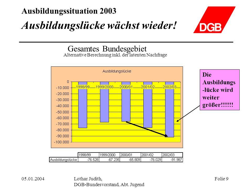 Ausbildungssituation 2003 05.01.2004Lothar Judith, DGB-Bundesvorstand, Abt. Jugend Folie 9 Ausbildungslücke wächst wieder! Gesamtes Bundesgebiet Alter