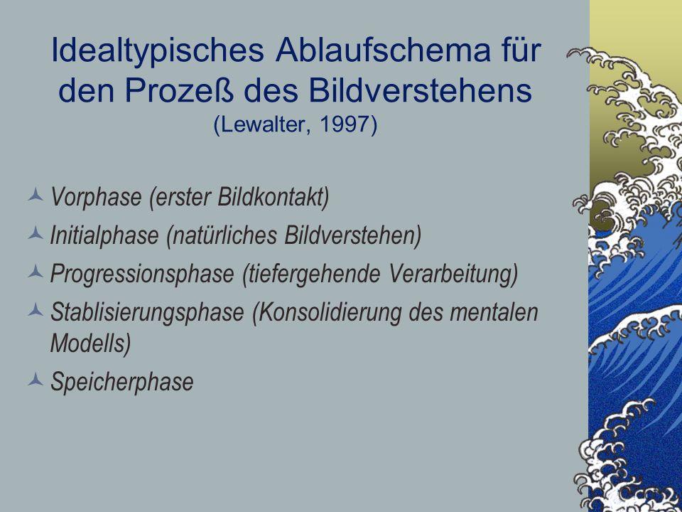 Idealtypisches Ablaufschema für den Prozeß des Bildverstehens (Lewalter, 1997) Vorphase (erster Bildkontakt) Initialphase (natürliches Bildverstehen)