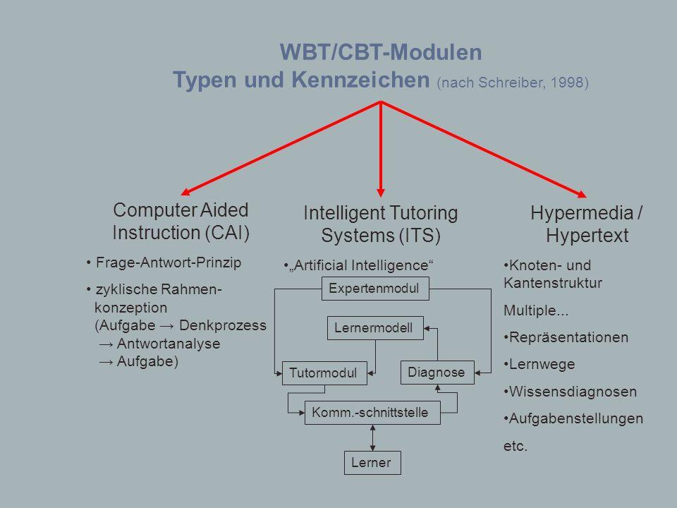 WBT/CBT-Modulen Typen und Kennzeichen (nach Schreiber, 1998) Computer Aided Instruction (CAI) Frage-Antwort-Prinzip zyklische Rahmen- konzeption (Aufg