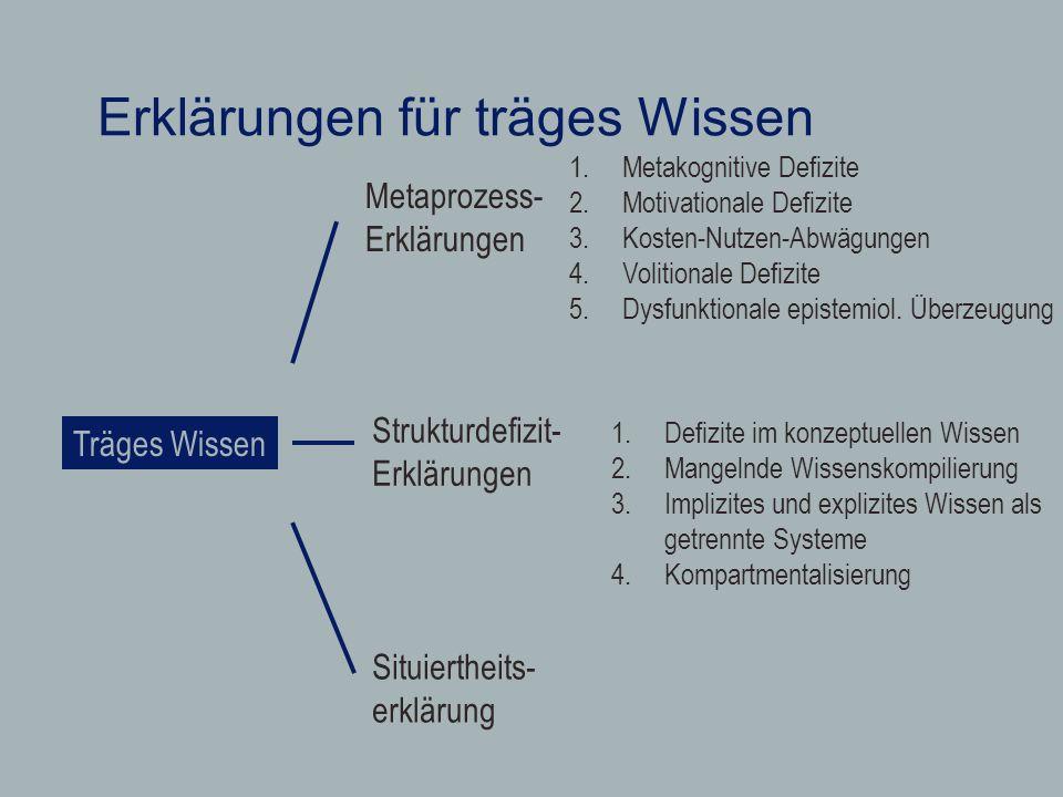 Erklärungen für träges Wissen Träges Wissen Metaprozess- Erklärungen Strukturdefizit- Erklärungen Situiertheits- erklärung 1.Metakognitive Defizite 2.