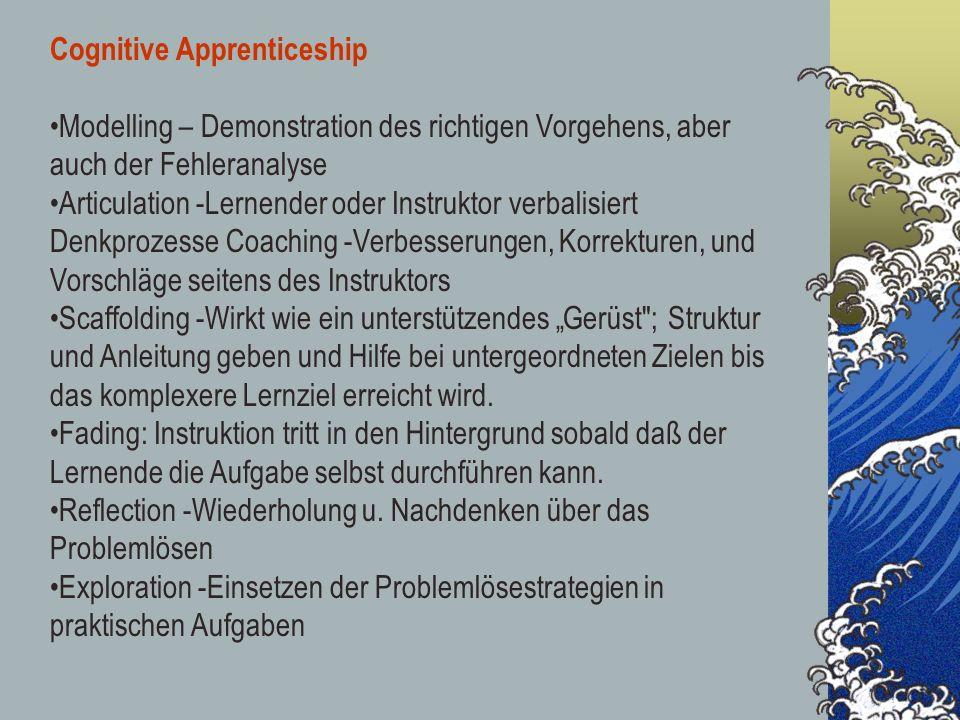 Cognitive Apprenticeship Modelling – Demonstration des richtigen Vorgehens, aber auch der Fehleranalyse Articulation -Lernender oder Instruktor verbal