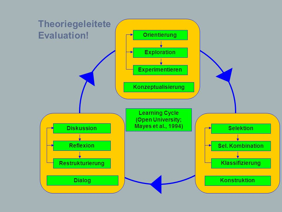 Learning Cycle (Open University; Mayes et al., 1994) Restrukturierung Reflexion Diskussion Dialog Klassifizierung Sel. Kombination Selektion Konstrukt
