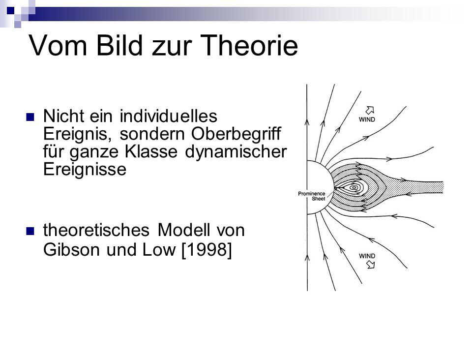 Vom Bild zur Theorie Nicht ein individuelles Ereignis, sondern Oberbegriff für ganze Klasse dynamischer Ereignisse theoretisches Modell von Gibson und Low [1998]