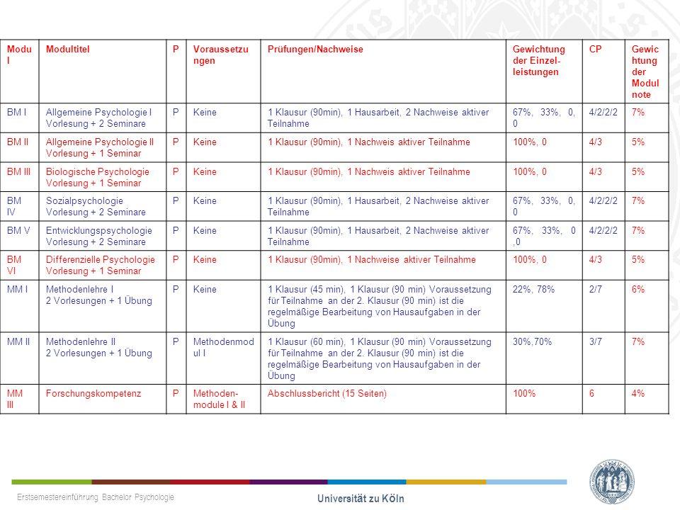 Erstsemestereinführung Bachelor Psychologie Universität zu Köln Modu l ModultitelPVoraussetzu ngen Prüfungen/NachweiseGewichtung der Einzel leistunge