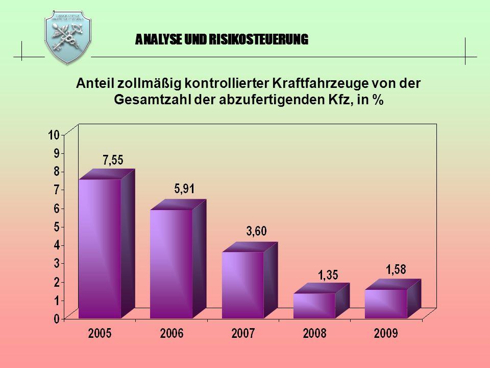 ANALYSE UND RISIKOSTEUERUNG Anteil zollmäßig kontrollierter Kraftfahrzeuge von der Gesamtzahl der abzufertigenden Kfz, in %