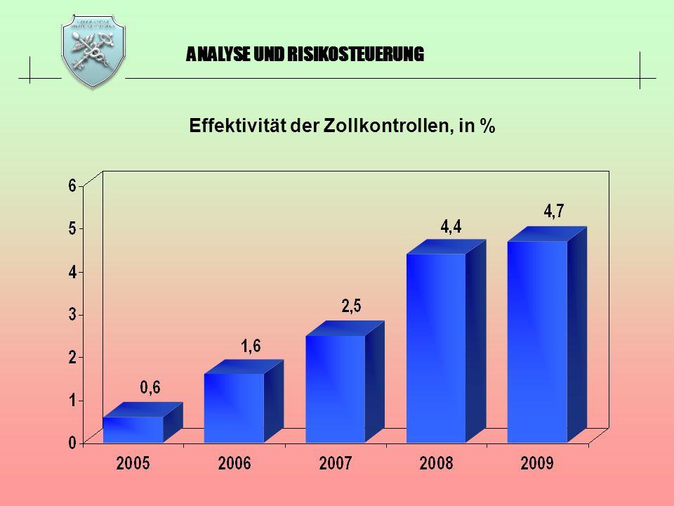 ANALYSE UND RISIKOSTEUERUNG Effektivität der Zollkontrollen, in %