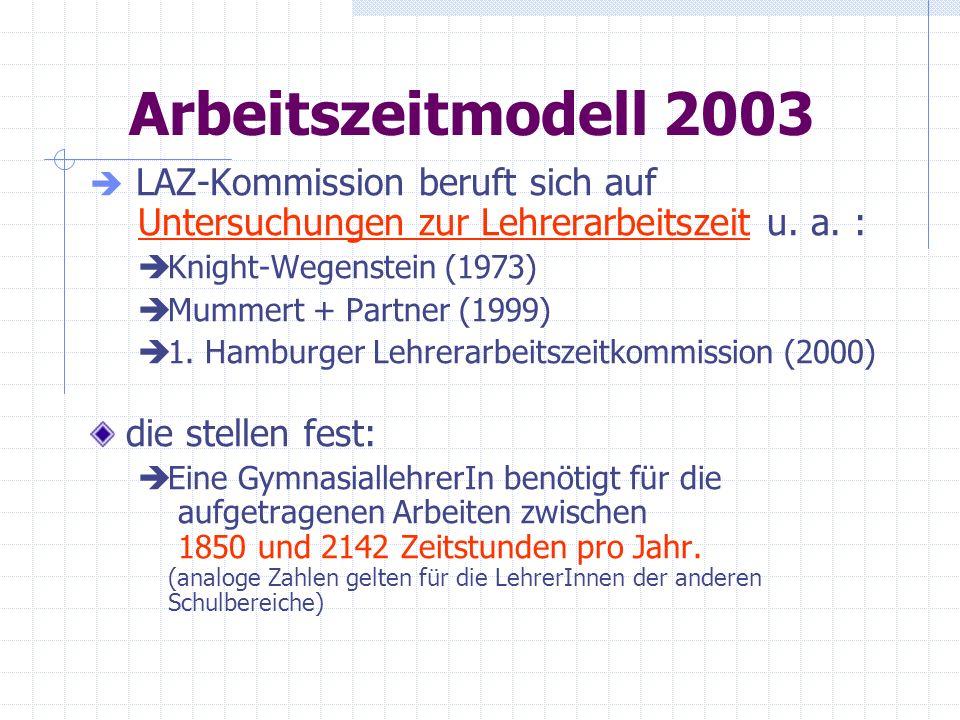 Arbeitszeitmodell 2003 LAZ-Kommission beruft sich auf Untersuchungen zur Lehrerarbeitszeit u. a. : Knight-Wegenstein (1973) Mummert + Partner (1999) 1