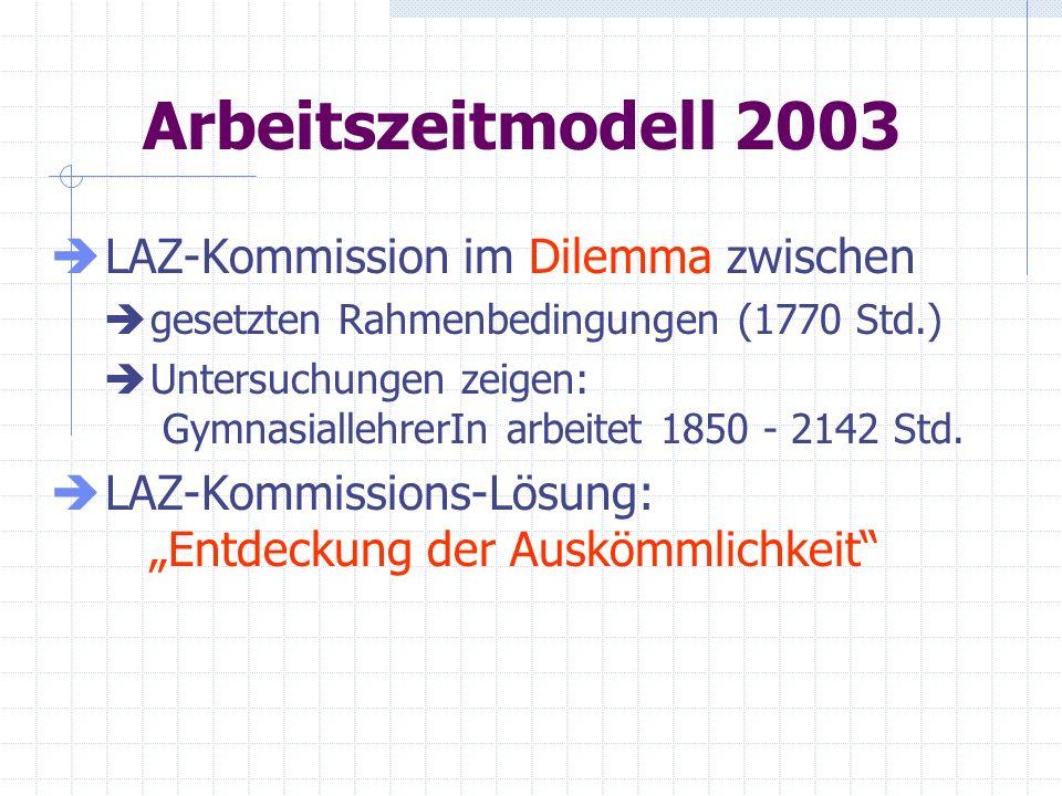 Arbeitszeitmodell 2003 LAZ-Kommission im Dilemma zwischen gesetzten Rahmenbedingungen (1770 Std.) Untersuchungen zeigen: GymnasiallehrerIn arbeitet 18