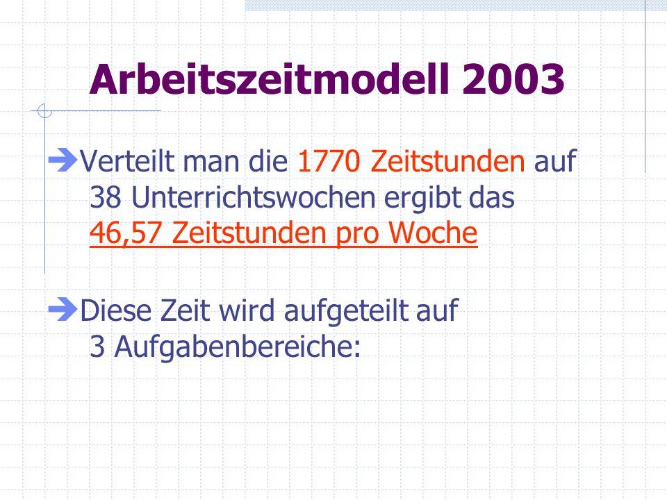 Arbeitszeitmodell 2003 Verteilt man die 1770 Zeitstunden auf 38 Unterrichtswochen ergibt das 46,57 Zeitstunden pro Woche Diese Zeit wird aufgeteilt au
