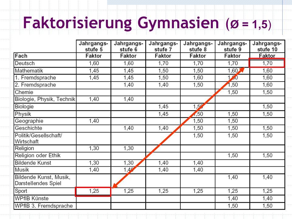 Faktorisierung Gymnasien ( Ø = 1,5)
