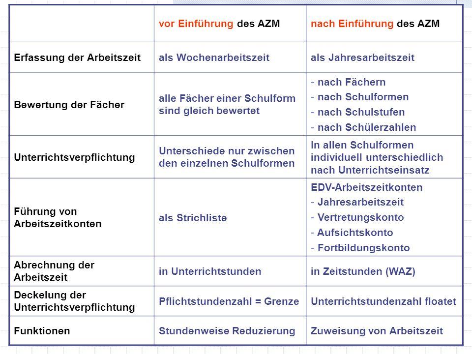 vor Einführung des AZMnach Einführung des AZM Erfassung der Arbeitszeitals Wochenarbeitszeitals Jahresarbeitszeit Bewertung der Fächer alle Fächer ein