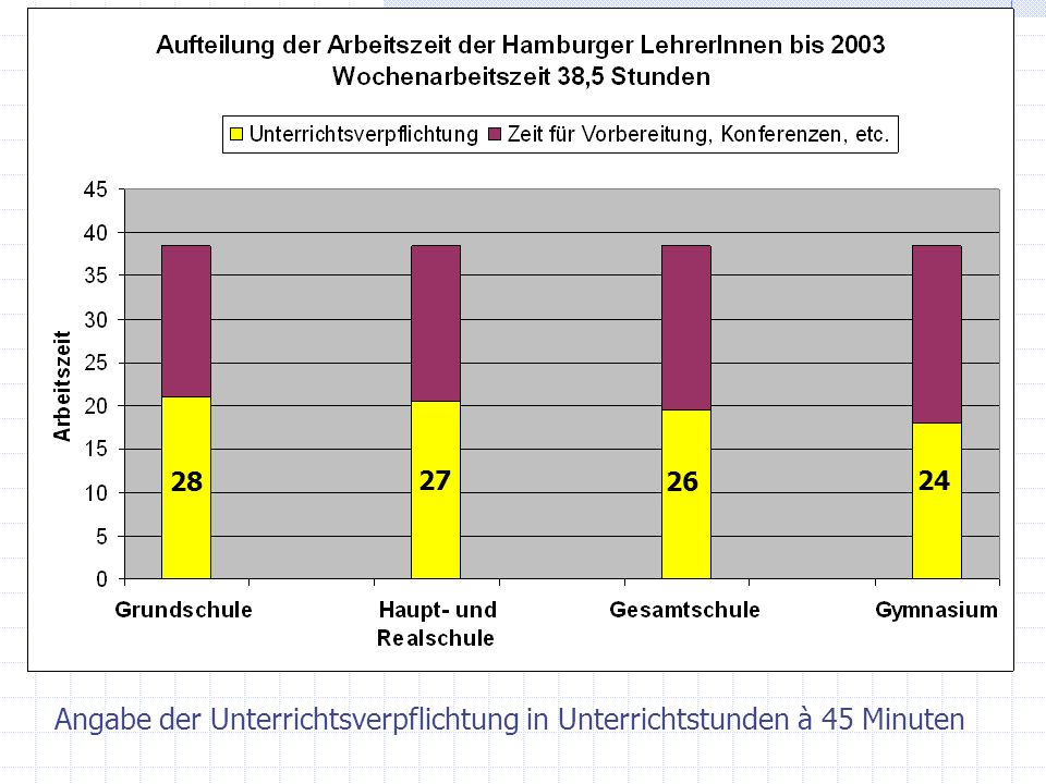 Arbeitszeit vor Einführung des AZM Erfassung der Arbeitszeitals Wochenarbeitszeit Bewertung der Fächer Unterschiedliche Fächer sind gleich bewertet 1 U-Std.