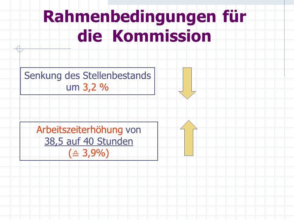 Erfahrungen mit dem AZM Es gibt nicht ein AZM - jede Schule hat ihr eigenes AZM Verdichtung der Arbeit hat zugenommen Abrechnungsmentalität entsteht Planungsmodell nicht Abrechnungsmodell.