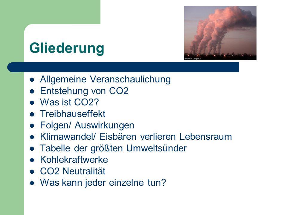 Gliederung Allgemeine Veranschaulichung Entstehung von CO2 Was ist CO2? Treibhauseffekt Folgen/ Auswirkungen Klimawandel/ Eisbären verlieren Lebensrau