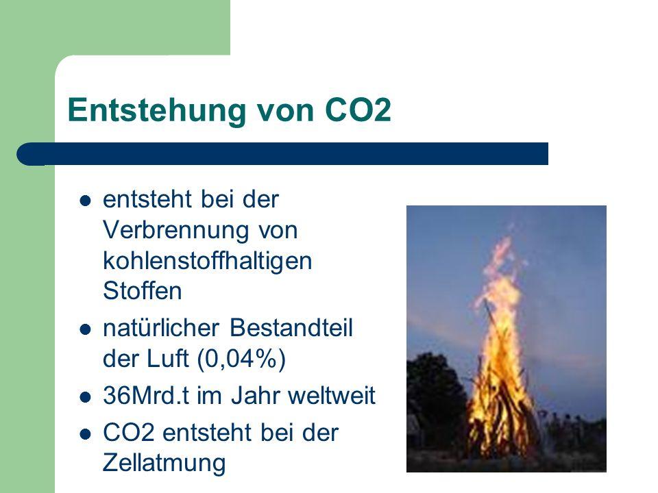Entstehung von CO2 entsteht bei der Verbrennung von kohlenstoffhaltigen Stoffen natürlicher Bestandteil der Luft (0,04%) 36Mrd.t im Jahr weltweit CO2