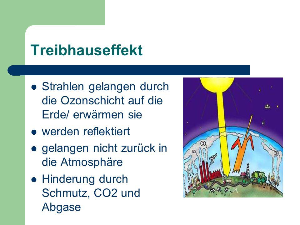 Treibhauseffekt Strahlen gelangen durch die Ozonschicht auf die Erde/ erwärmen sie werden reflektiert gelangen nicht zurück in die Atmosphäre Hinderun