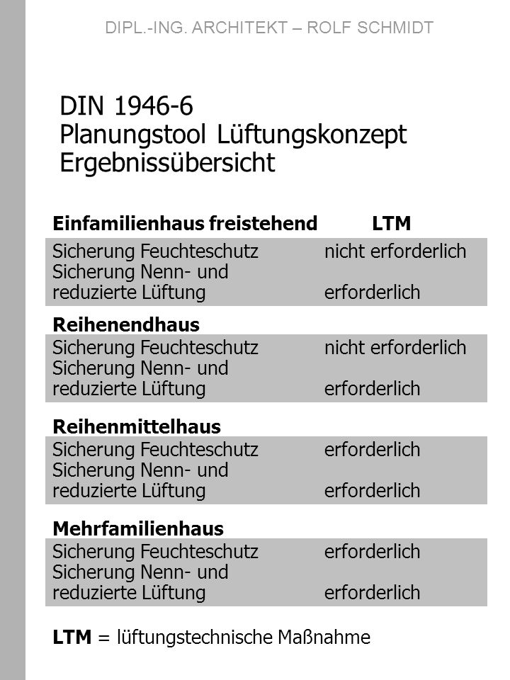 DIN 1946-6 Planungstool Lüftungskonzept Ergebnissübersicht DIPL.-ING. ARCHITEKT – ROLF SCHMIDT Sicherung Feuchteschutznicht erforderlich Sicherung Nen