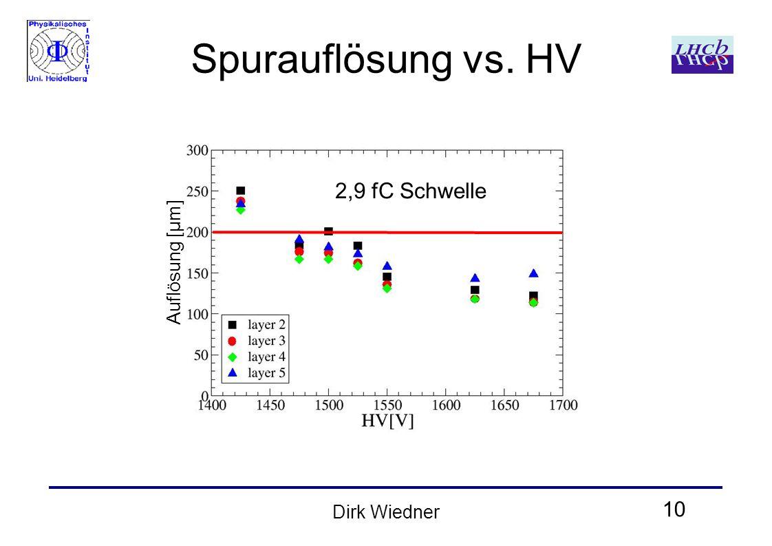 10 Dirk Wiedner Spurauflösung vs. HV 2,9 fC Schwelle Auflösung [μm]