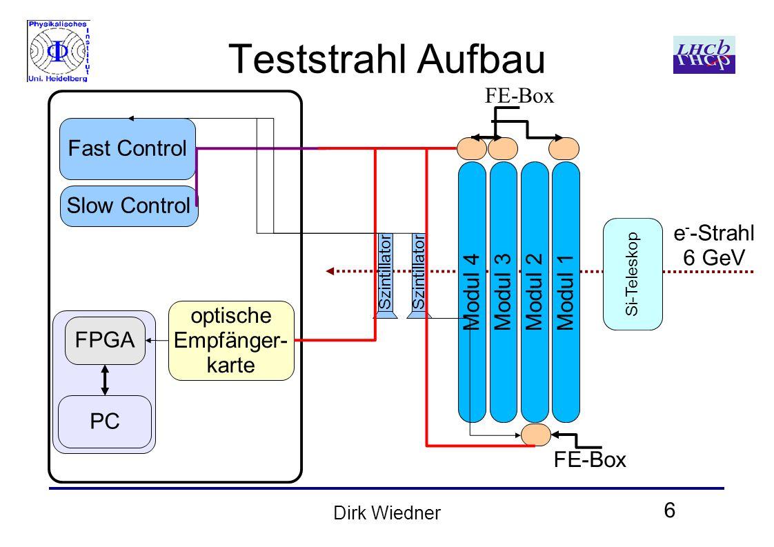 6 Dirk Wiedner Teststrahl Aufbau optische Empfänger- karte PC FPGA Fast Control Szintillator Modul 4 Slow Control Szintillator Modul 3Modul 2Modul 1 FE-Box Si-Teleskop e - -Strahl 6 GeV
