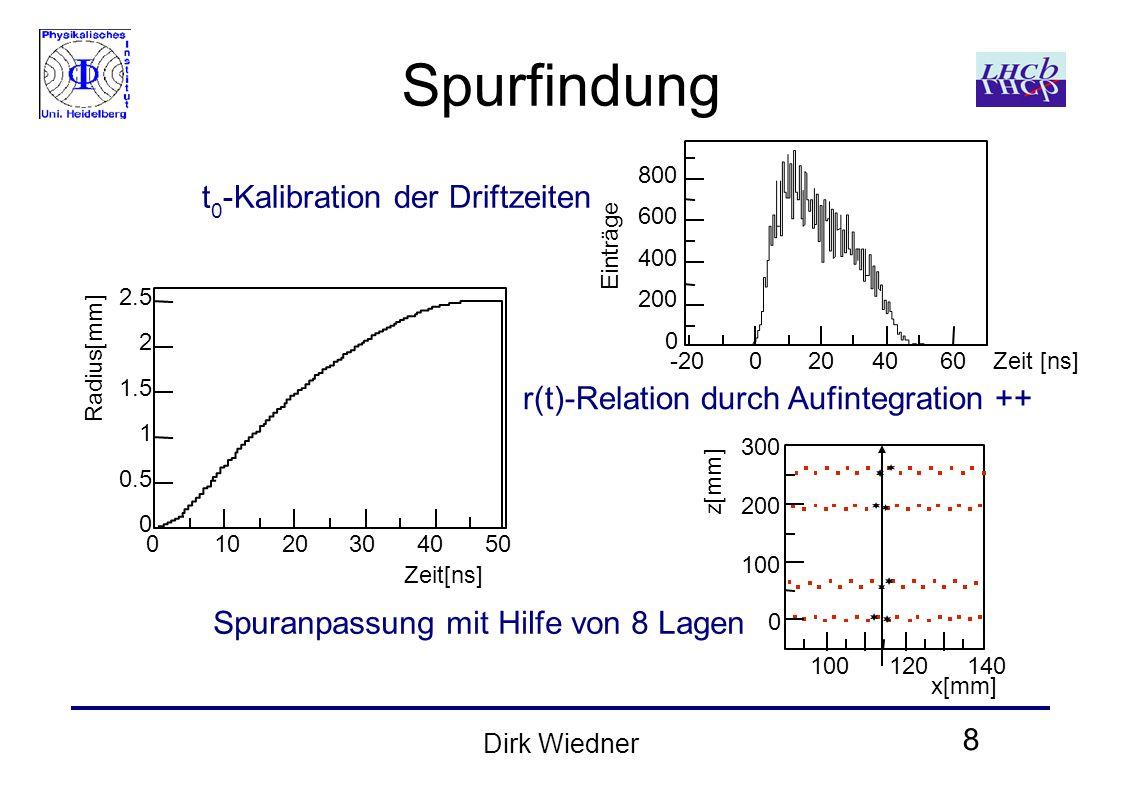 8 Dirk Wiedner Spurfindung t 0 -Kalibration der Driftzeiten r(t)-Relation durch Aufintegration ++ Spuranpassung mit Hilfe von 8 Lagen 0 200 400 600 800 0204060-20Zeit [ns] Einträge 2.5 2 1.5 1 0.5 0 01020304050 Zeit[ns] Radius[mm]