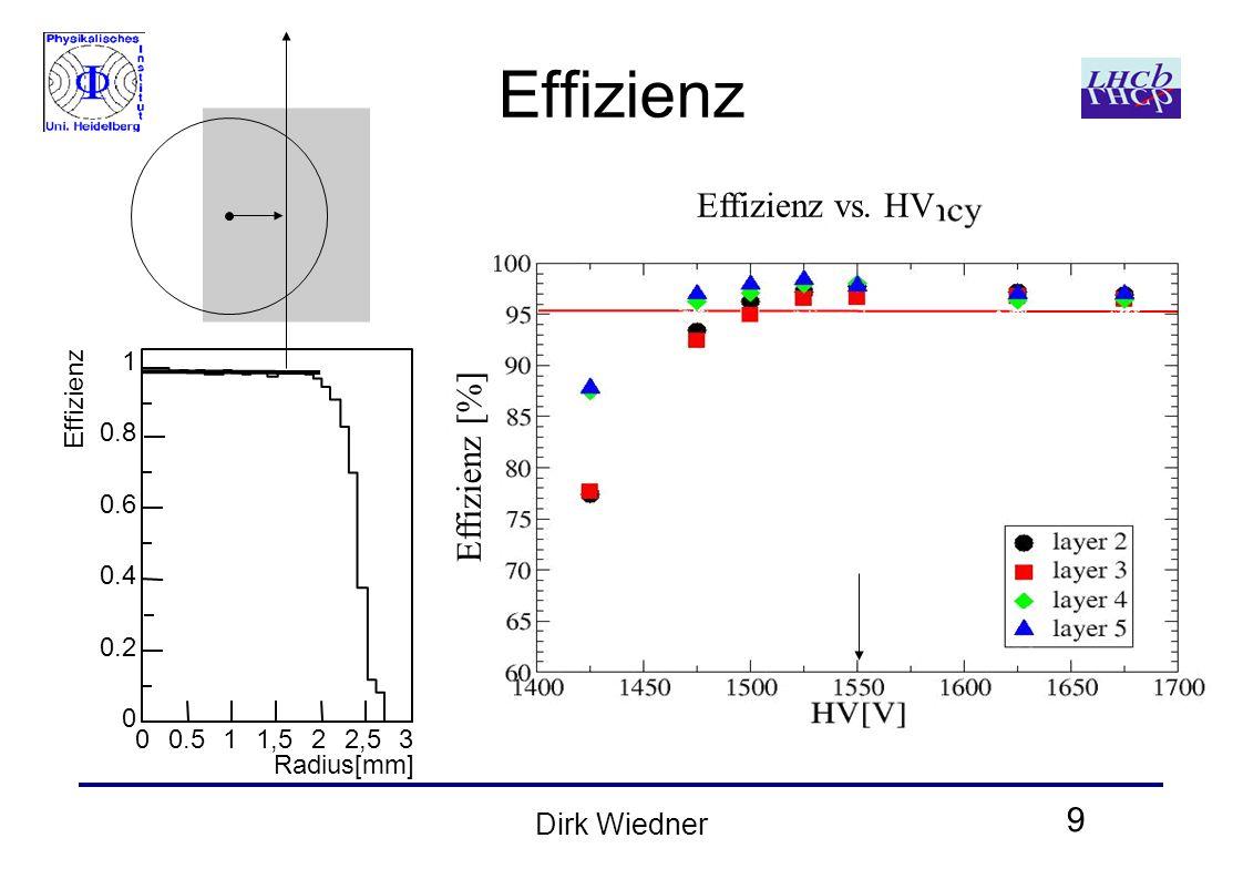 9 Dirk Wiedner Effizienz Effizienz vs. HV 1 0.8 0.6 0.4 0.2 0 00.511,522,53 Effizienz Radius[mm] Effizienz [%]