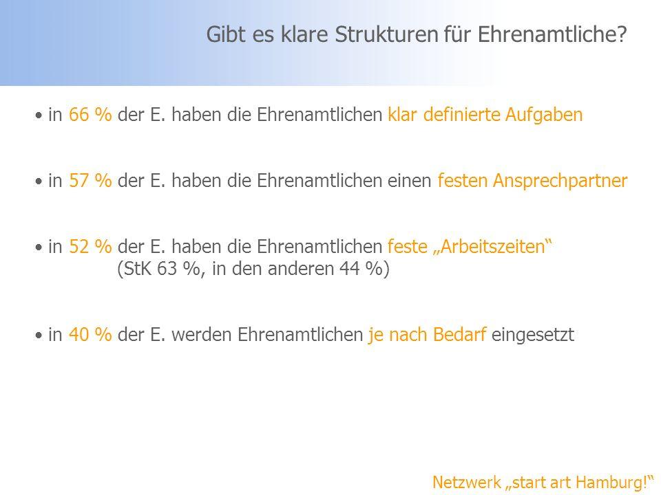 Netzwerk start art Hamburg! Gibt es klare Strukturen für Ehrenamtliche? in 66 % der E. haben die Ehrenamtlichen klar definierte Aufgaben in 57 % der E