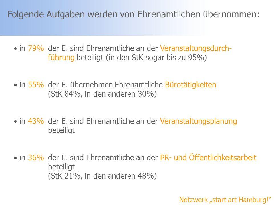 Netzwerk start art Hamburg! Folgende Aufgaben werden von Ehrenamtlichen übernommen: in 79% der E. sind Ehrenamtliche an der Veranstaltungsdurch- führu