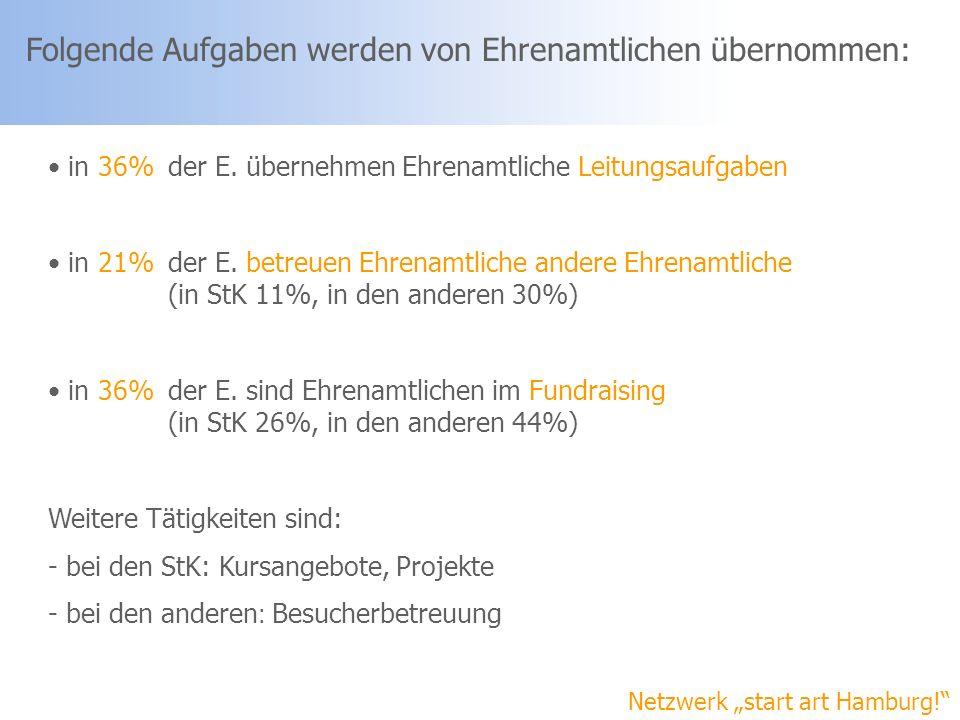 Netzwerk start art Hamburg! Folgende Aufgaben werden von Ehrenamtlichen übernommen: in 36% der E. übernehmen Ehrenamtliche Leitungsaufgaben in 21% der