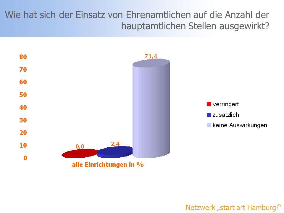 Netzwerk start art Hamburg! Wie hat sich der Einsatz von Ehrenamtlichen auf die Anzahl der hauptamtlichen Stellen ausgewirkt?