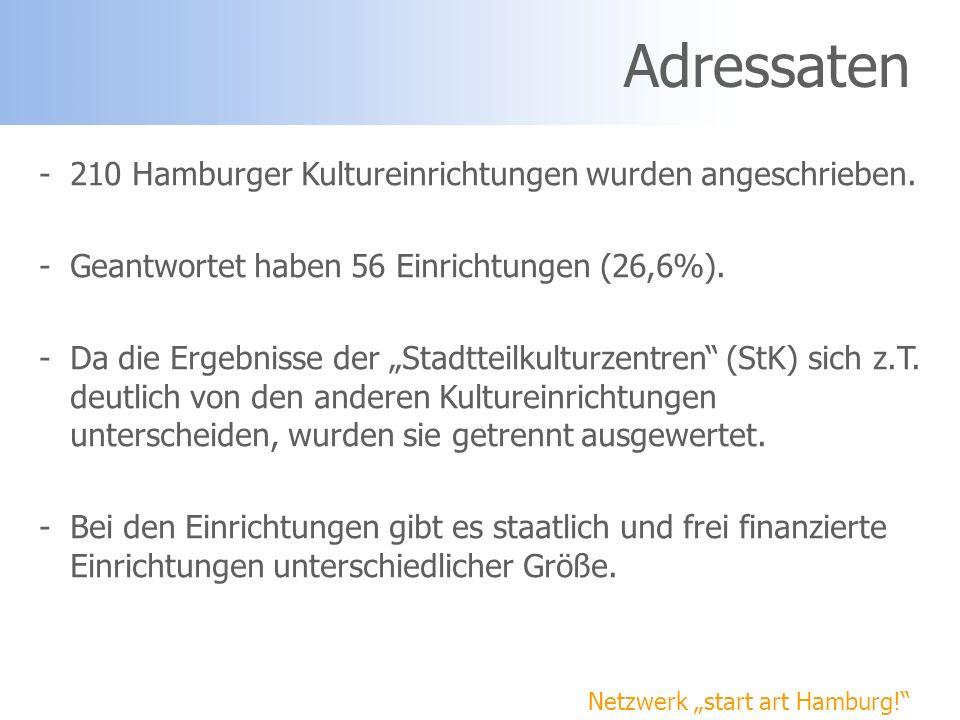 Adressaten -210 Hamburger Kultureinrichtungen wurden angeschrieben. -Geantwortet haben 56 Einrichtungen (26,6%). -Da die Ergebnisse der Stadtteilkultu