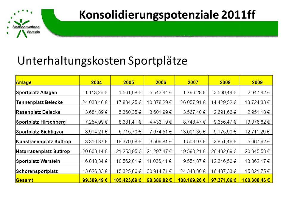 Konsolidierungspotenziale 2011ff Unterhaltungskosten Sportplätze Anlage200420052006200720082009 Sportplatz Allagen 1.113,26 1.561,08 5.543,44 1.796,28