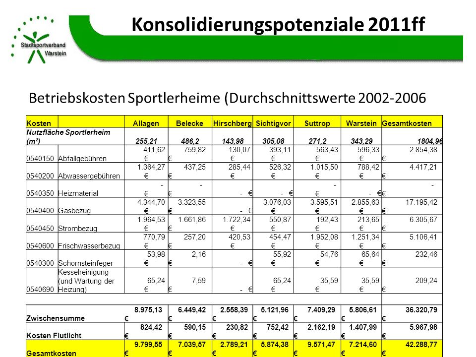 Konsolidierungspotenziale 2011ff Betriebskosten Sportlerheime (Durchschnittswerte 2002-2006 Kosten AllagenBeleckeHirschbergSichtigvorSuttropWarsteinGe