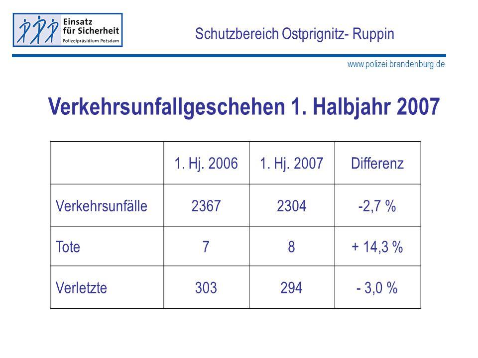 www.polizei.brandenburg.de Schutzbereich Ostprignitz- Ruppin Verkehrsunfallgeschehen 1. Halbjahr 2007 1. Hj. 20061. Hj. 2007Differenz Verkehrsunfälle2