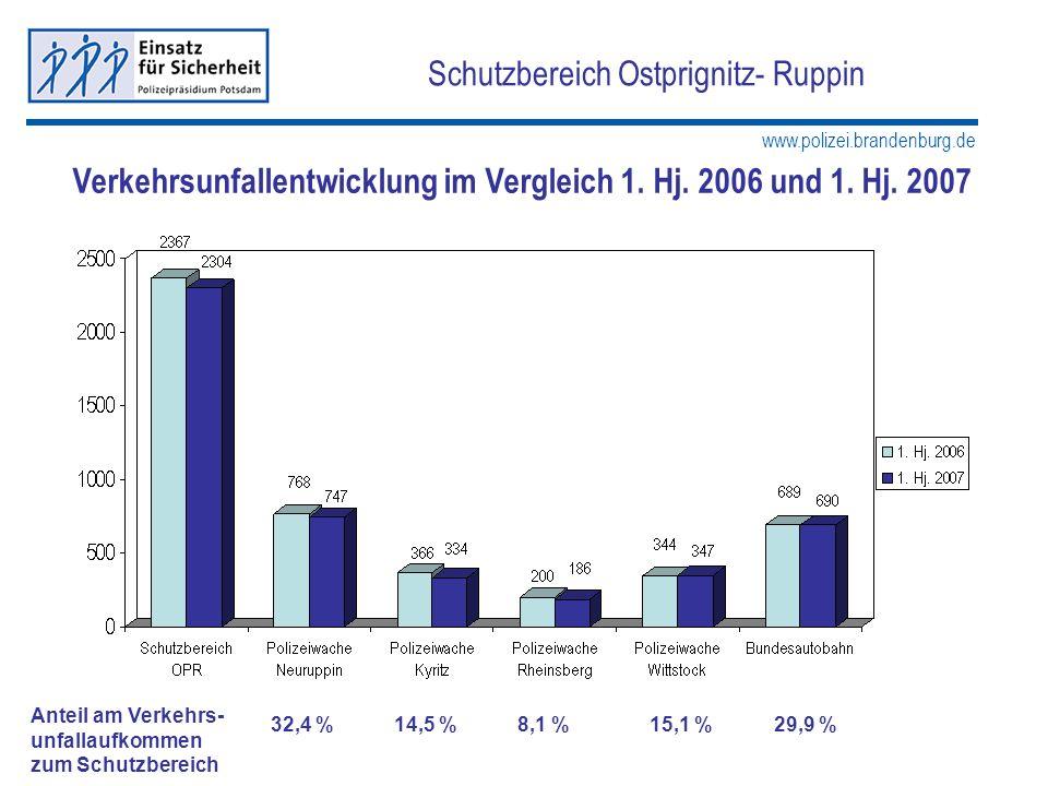 www.polizei.brandenburg.de Schutzbereich Ostprignitz- Ruppin Verkehrsunfallentwicklung im Vergleich 1. Hj. 2006 und 1. Hj. 2007 Anteil am Verkehrs- un