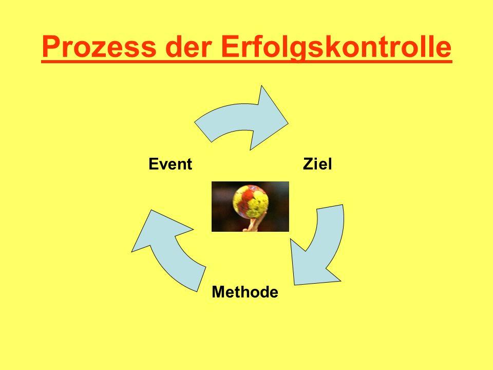 Prozess der Erfolgskontrolle